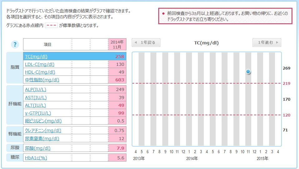 jibunkarada_graph