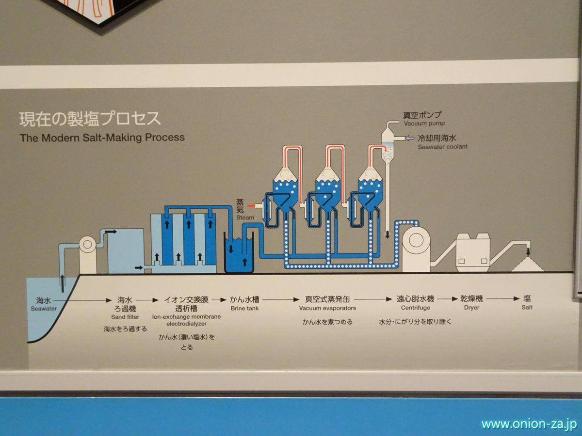 現在の製塩プロセス