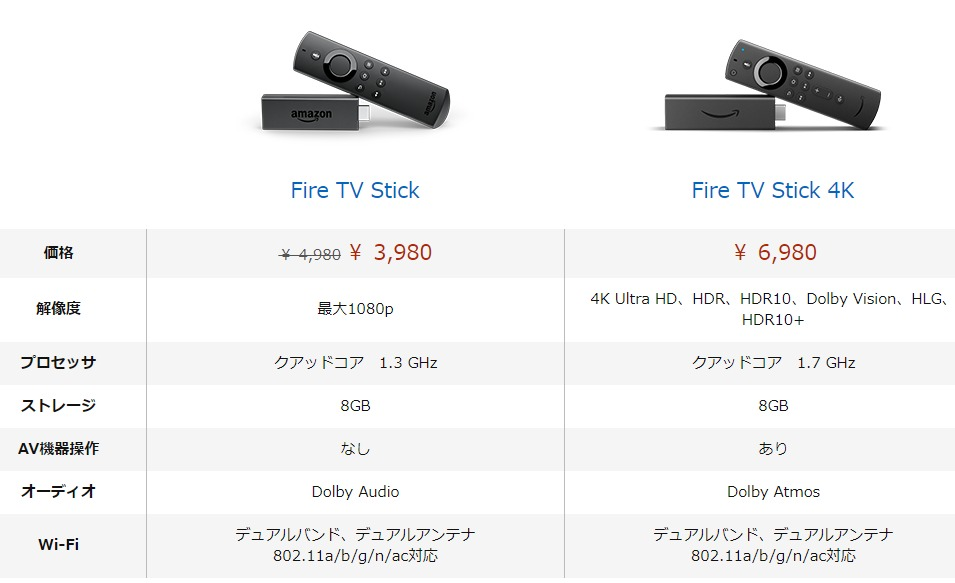 Fire TV Stick 4KとFire TV Stickのスペックの違い